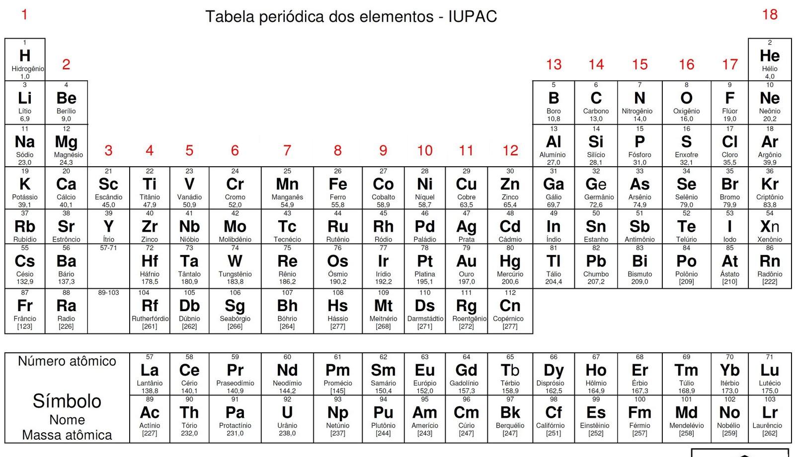 Biouai  Tabela Periódica Para 8ª Série