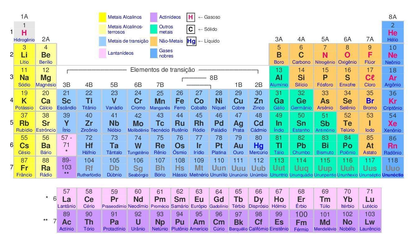 Tabela Periódica Em Inglês Para Imprimir