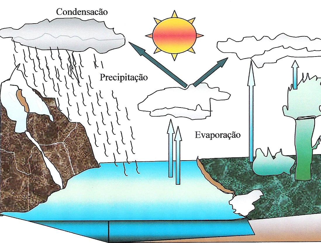 Como Desenhar O Ciclo Da Agua