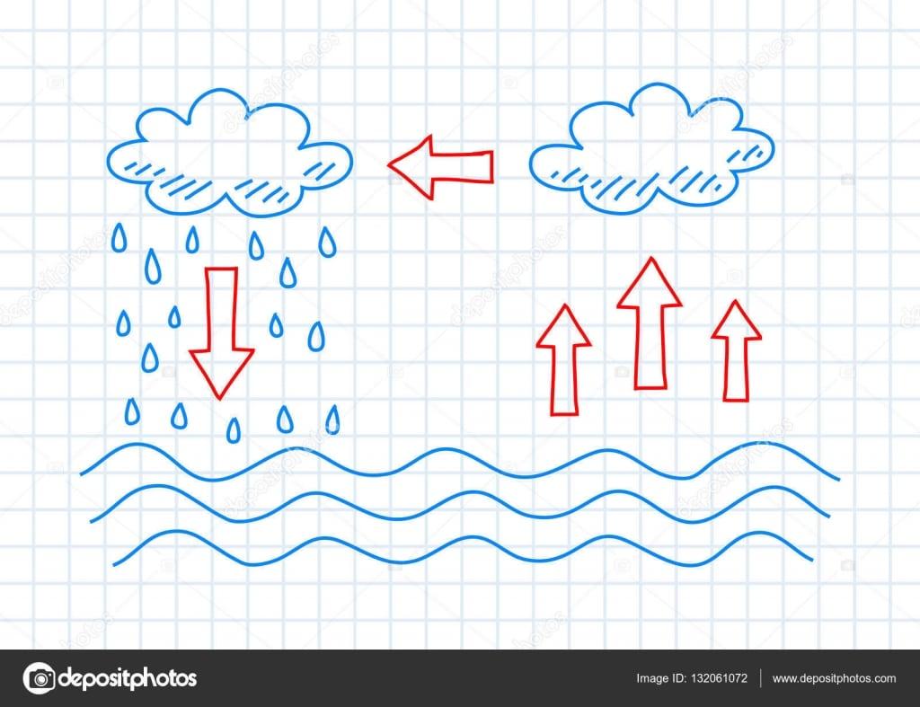 Desenho Do Ciclo Da água — Vetor De Stock © Anthonycz  132061072