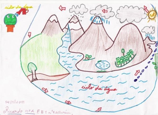 Desenhos Sobre O Ciclo Da Agua