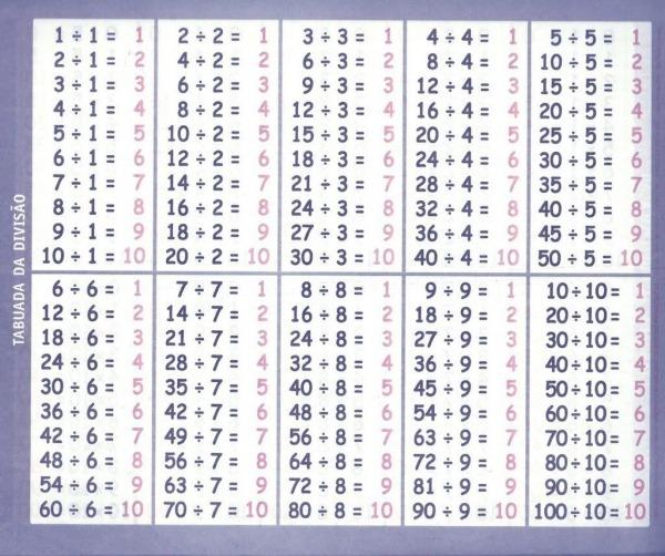 Tabuada Para Imprimir  Multiplicação, Adição, Subtração E Divisão