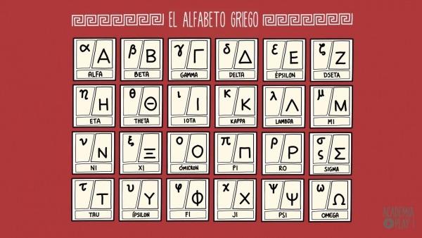 Aprende El Alfabeto Griego