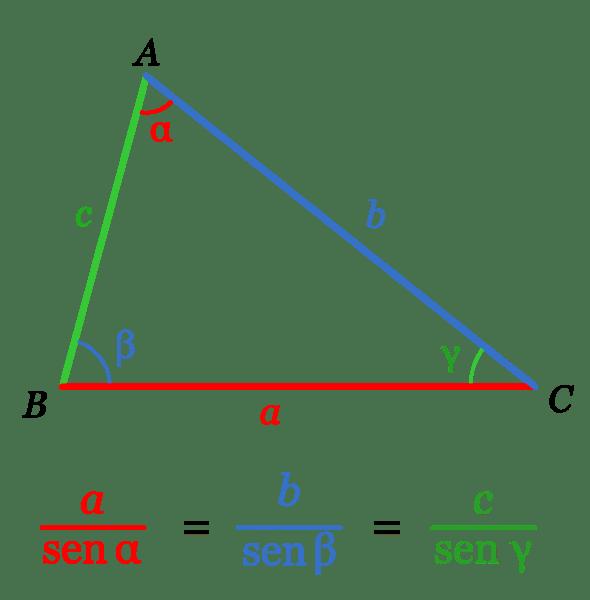 Teorema De Los Senos